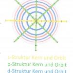 Atom-/Antiatom-Netzwerk