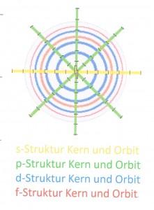 Selbstorganisation im Atom-Netzwerk