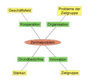 Zentralproblem als Kernproblem und  Phasen mit über- und ungeordneten Problemen