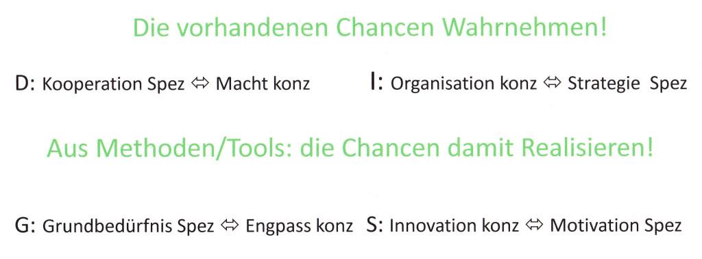 Chancen mit Methodik  und vorhandenen Tools Realisieren!