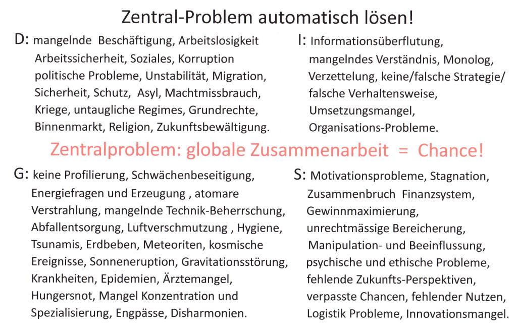 Zentralproblem: globale Zusammenarbeit!