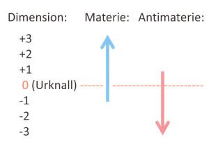 Urknall und Dimensionen