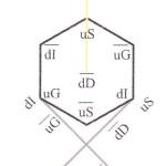 para Teiluniversum Orbits dD (Elektronen-Orbits)