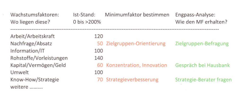 Minimum-Prinzip: Wachstum durch Zuführung des Minimumfaktors