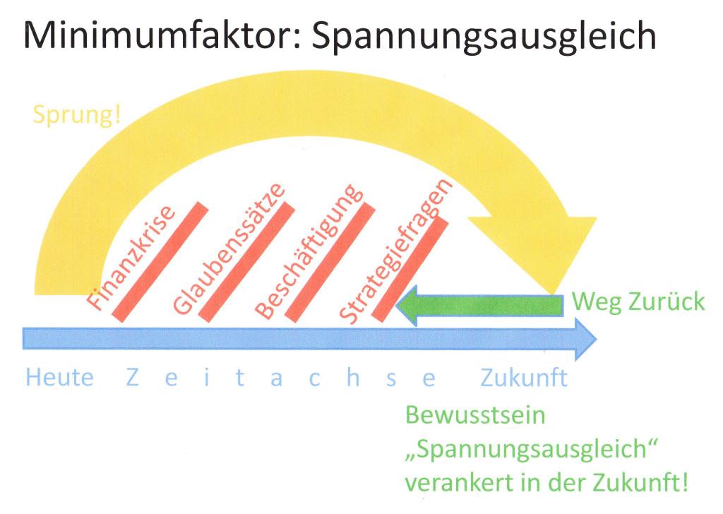 Minimumfaktor Spannungsausgleich