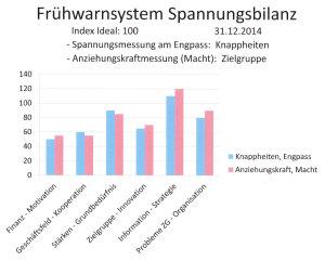 Die sozialen Spannungen nach 6 Monaten Strategie-Verbesserung und neuem Engpass.